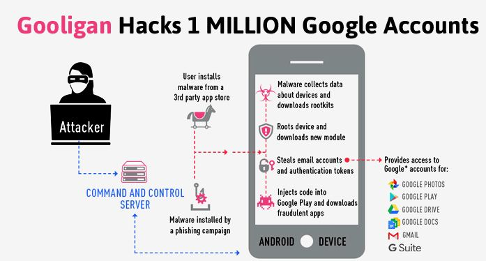 Over 1 Million Google Accounts Hacked by