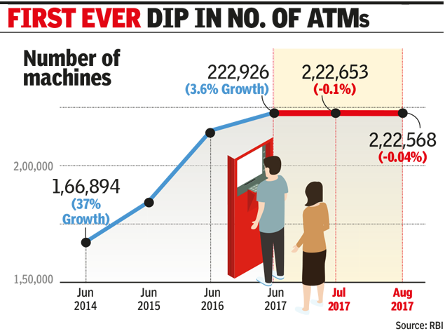 Banks shutter ATMs as cities go digital, remove 358 over June-August