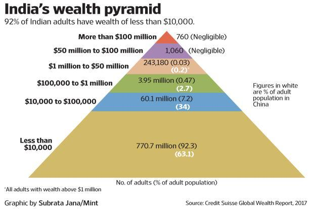 Where are you in India's wealth distribution?