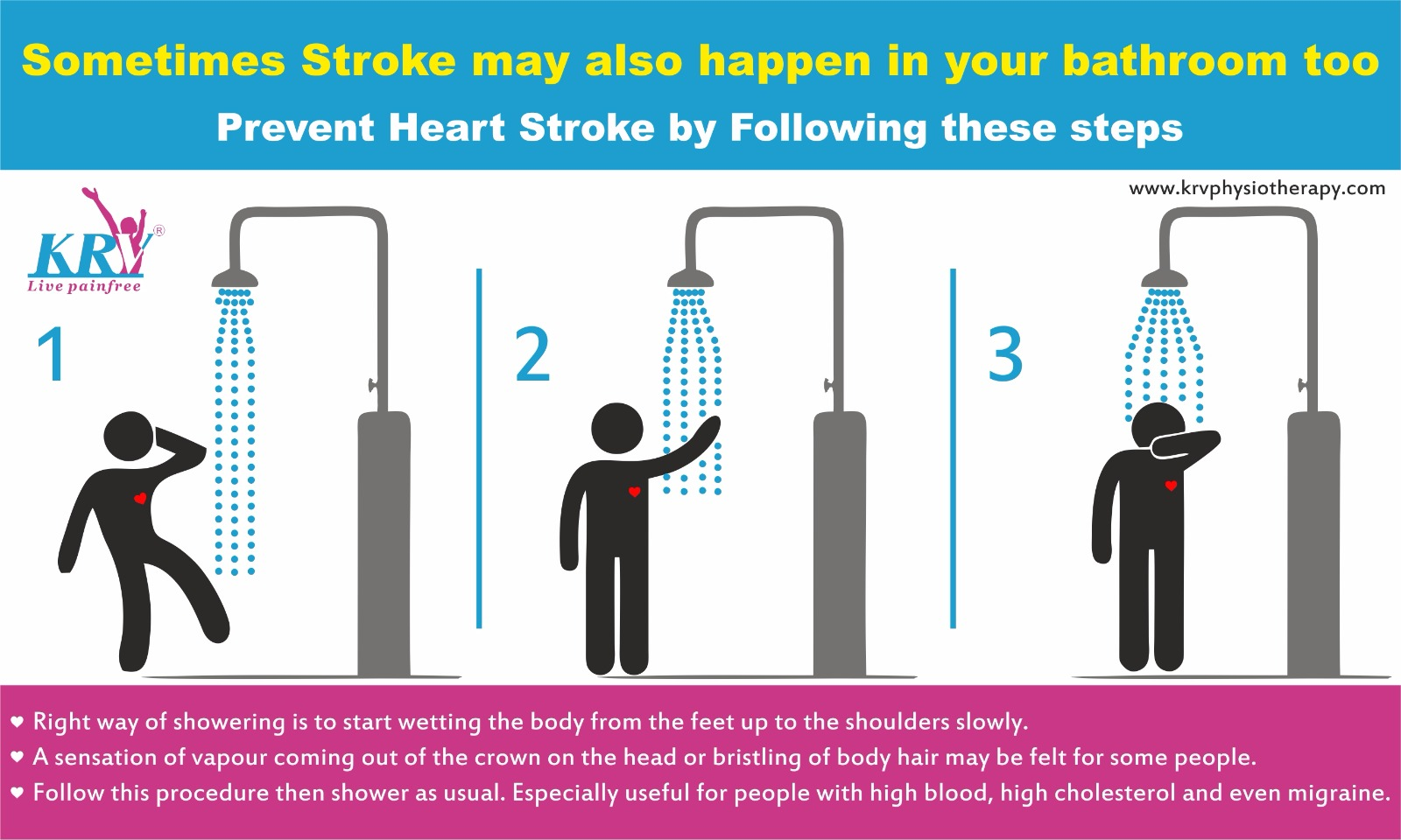 Why do Strokes often happen in the Bathroom?