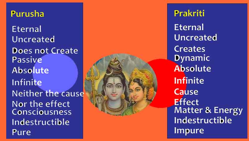 The True Meaning of Prakriti in Hinduism