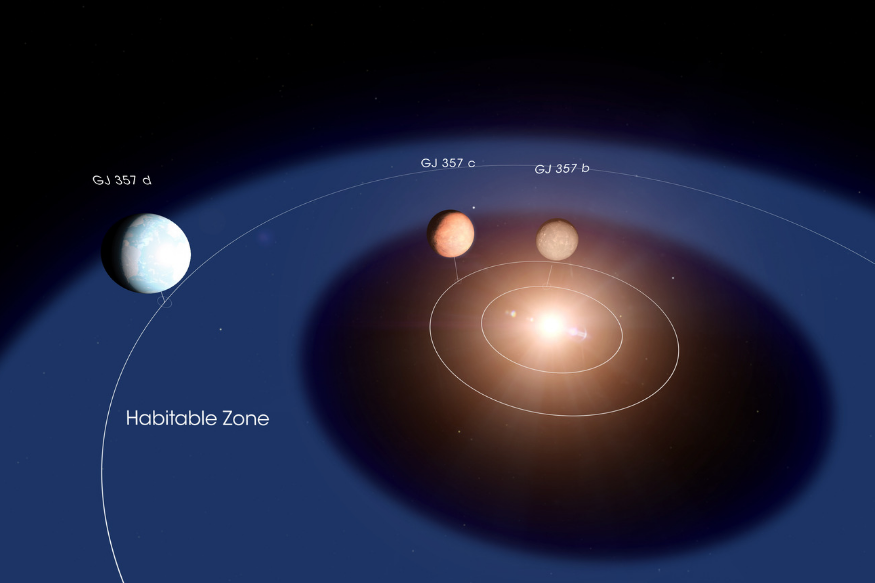NASA TESS Discovers Super Earth That Could Have Life, And it is 31 Light Years Away