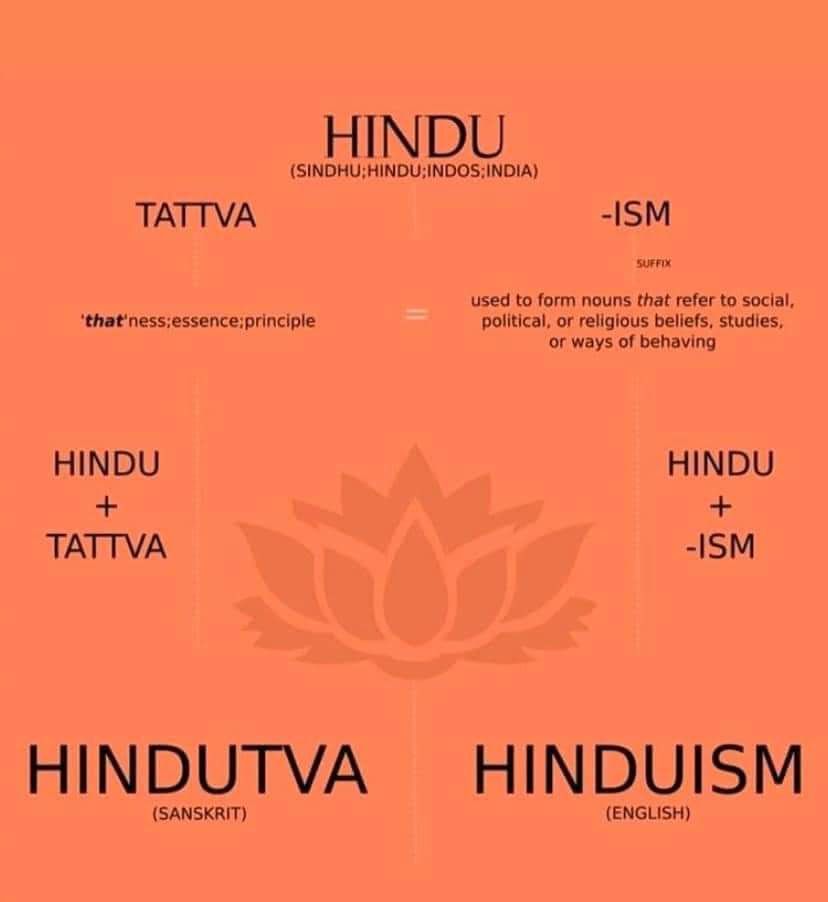 Understanding that the two words are one and the same -Hindutva and Hinduism.