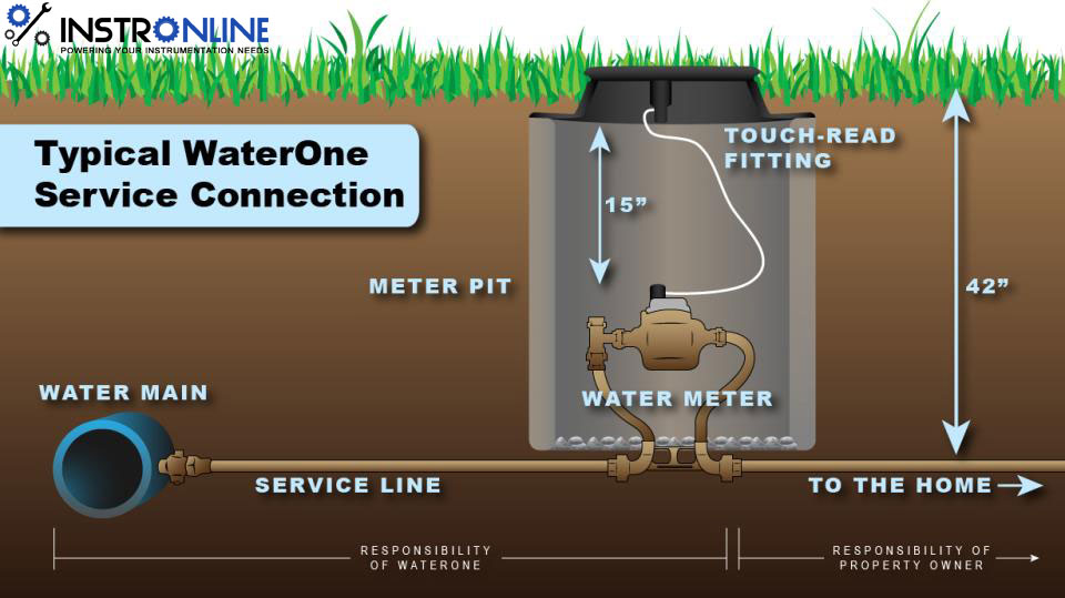 Water Metering Is The Process Of Measuring Water Use