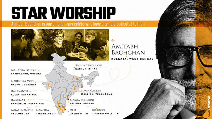 Here's an infographic on the temples dedicated to celebs across the country. Amitabh Bachchan is one among many celebs who have a dedicated temple