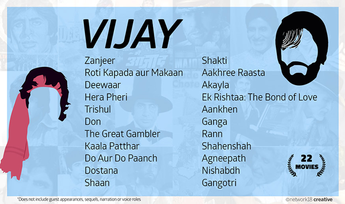 Some of the movies in which the name of the character played by Amitabh Bachchan is Vijay.