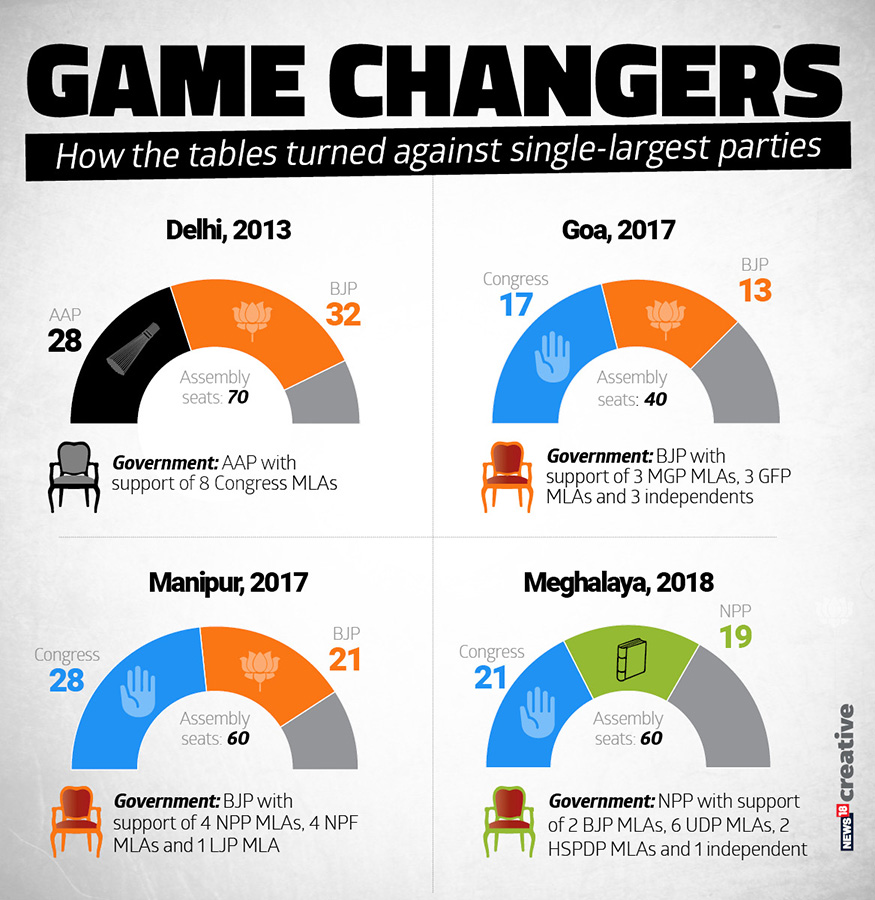 How the tables turned against single-largest parties in Delhi, Goa, Manipur and Meghalaya.