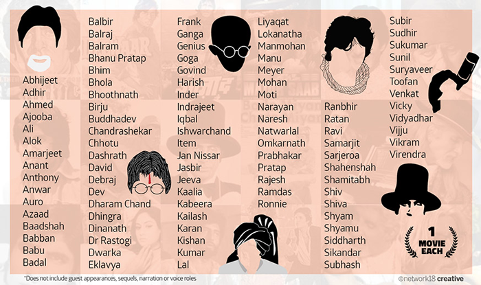 List of characters played by Amitabh Bachchan in Bollywood films