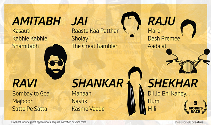 Happy Birthday Amitabh Bachchan - List of Bollywood movies which had the same character name