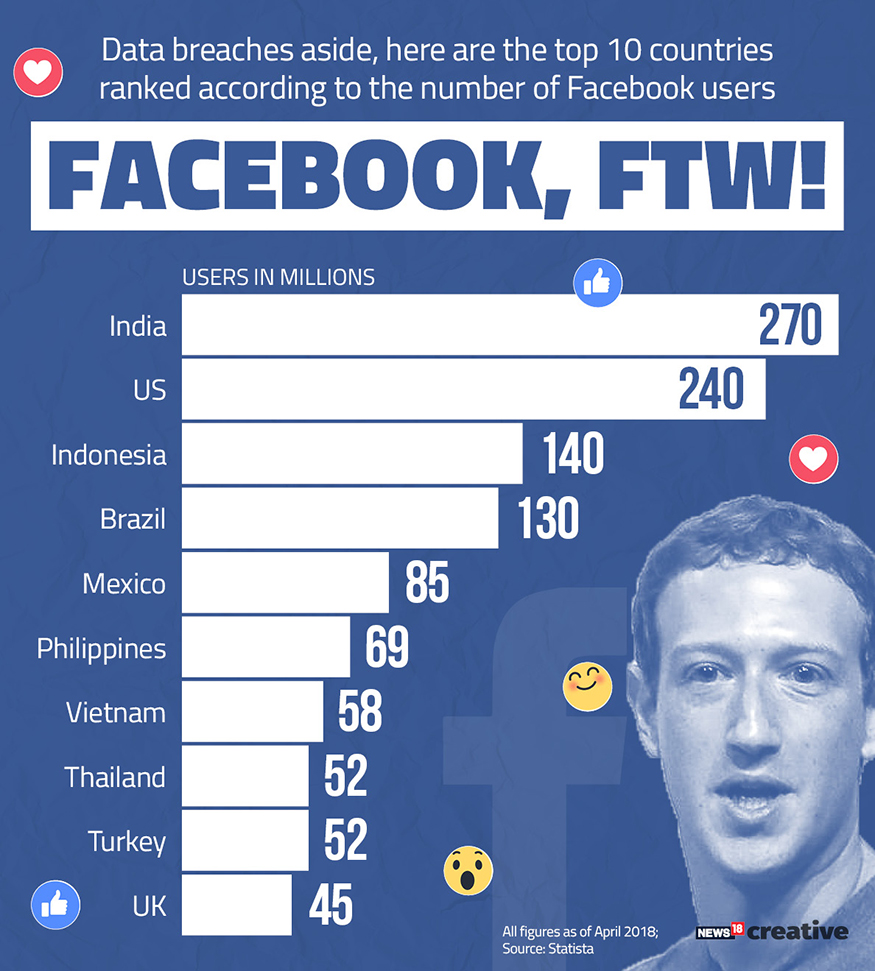 Data breaches aside, here are the tip 10 countries ranked according to th enumber of Facebook users.